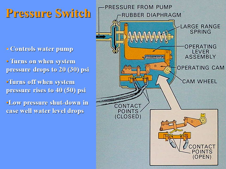 Pressure Switch Controls water pump
