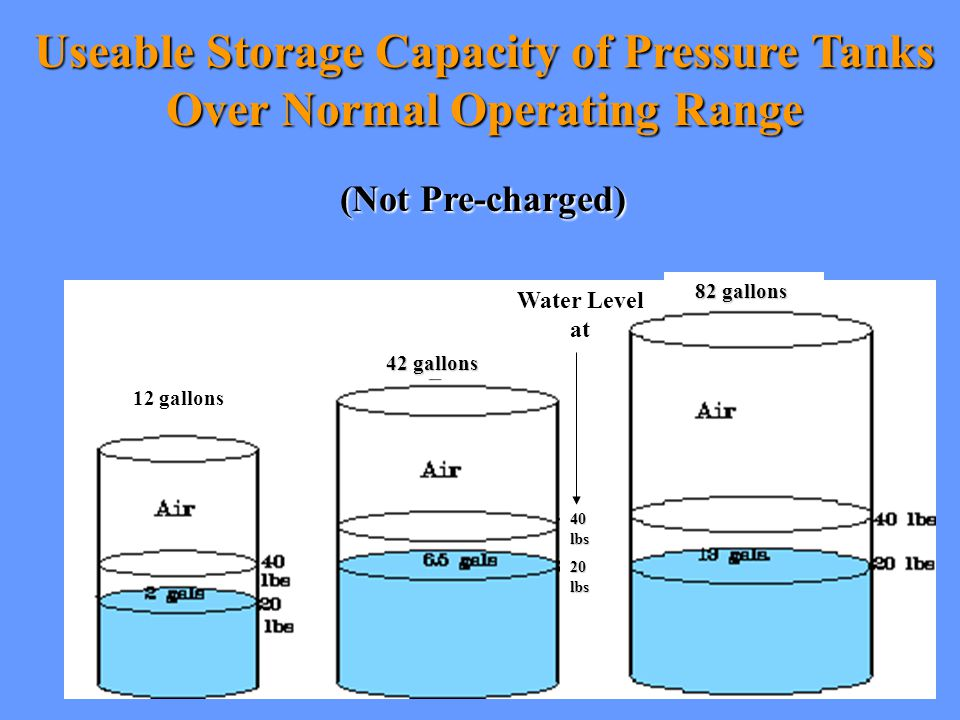 Useable Storage Capacity of Pressure Tanks Over Normal Operating Range