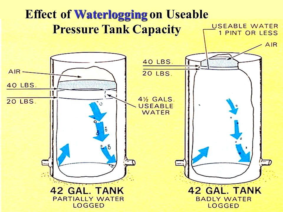 Effect of Waterlogging on Useable Pressure Tank Capacity