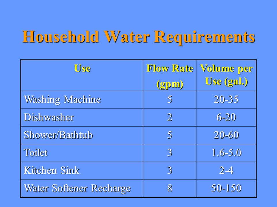 Household Water Requirements