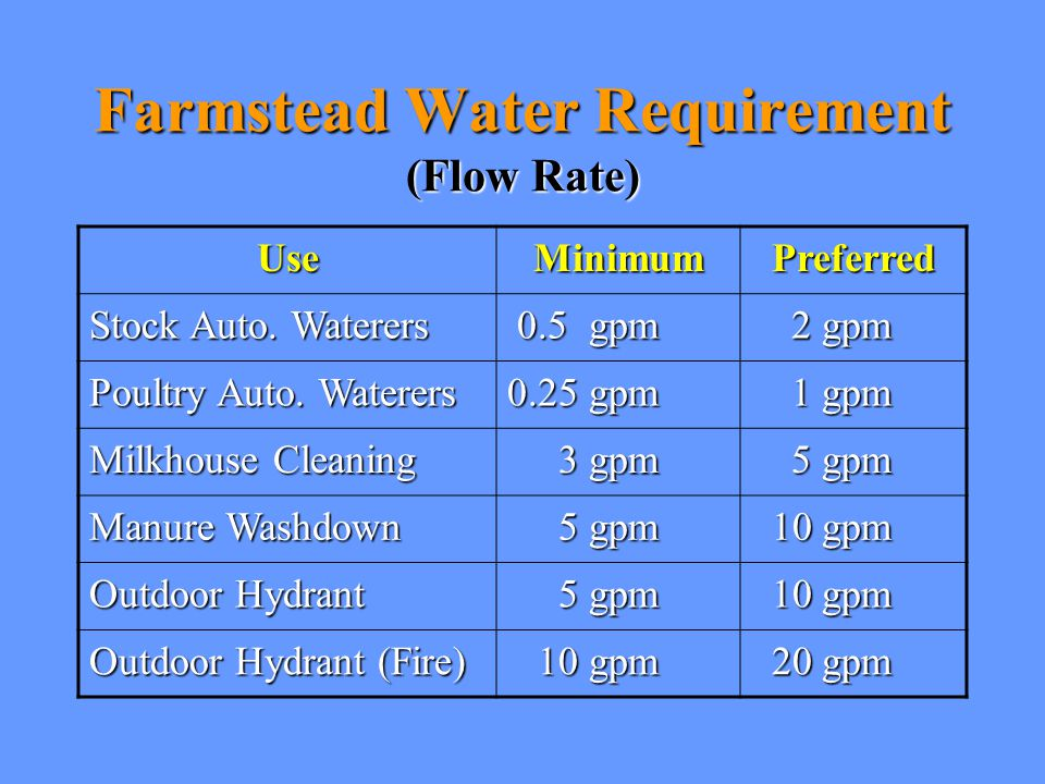 Farmstead Water Requirement (Flow Rate)