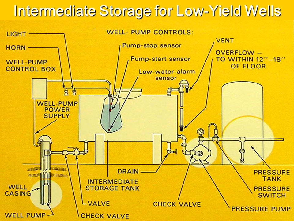 Intermediate Storage for Low-Yield Wells