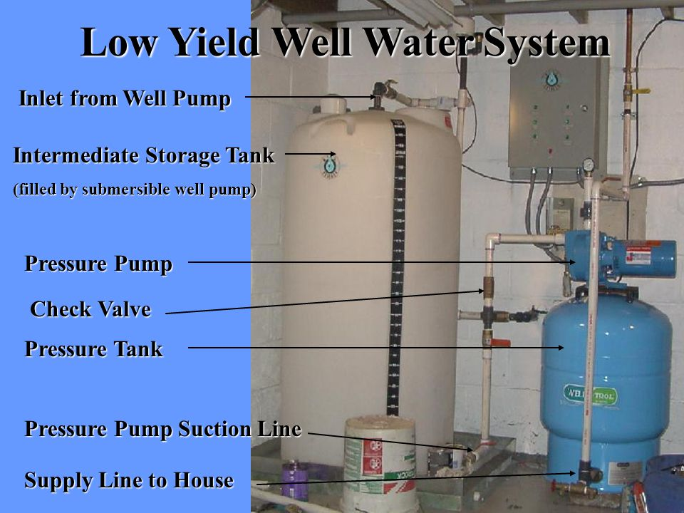 Low Yield Well Water System