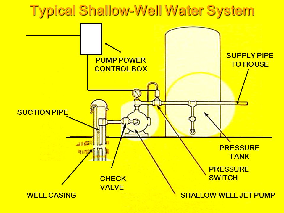 Typical Shallow-Well Water System
