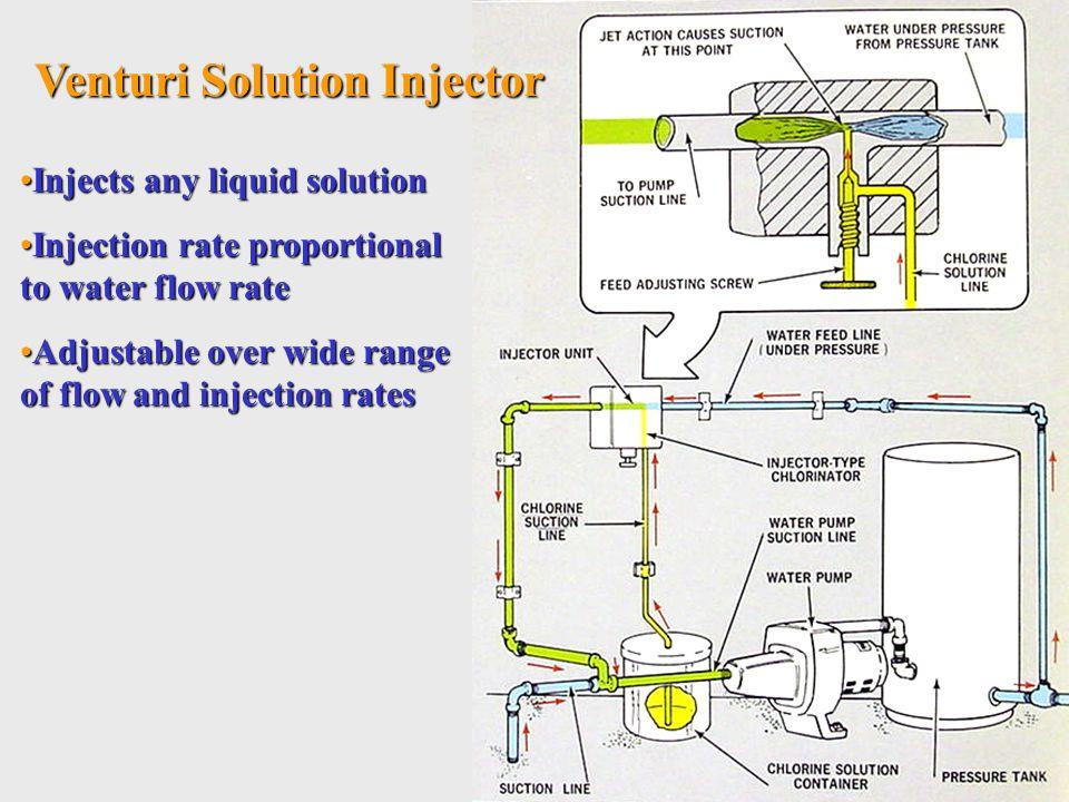 Venturi Solution Injector