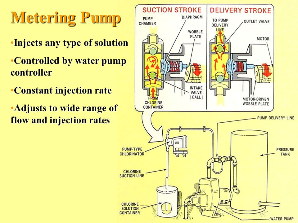 Metering Pump Injects any type of solution