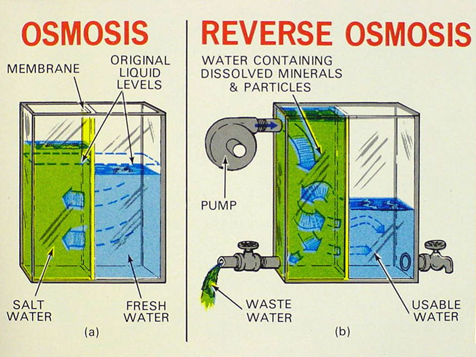 Reverse osmosis uses household water system pressure to reverse the tendency of water to flow through a semi-permeable membrane to try to dilute salty water.
