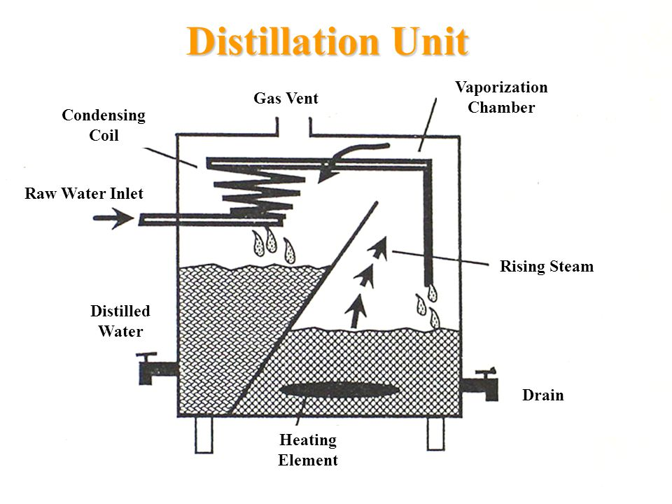 Distillation Unit Vaporization Chamber Gas Vent Condensing Coil