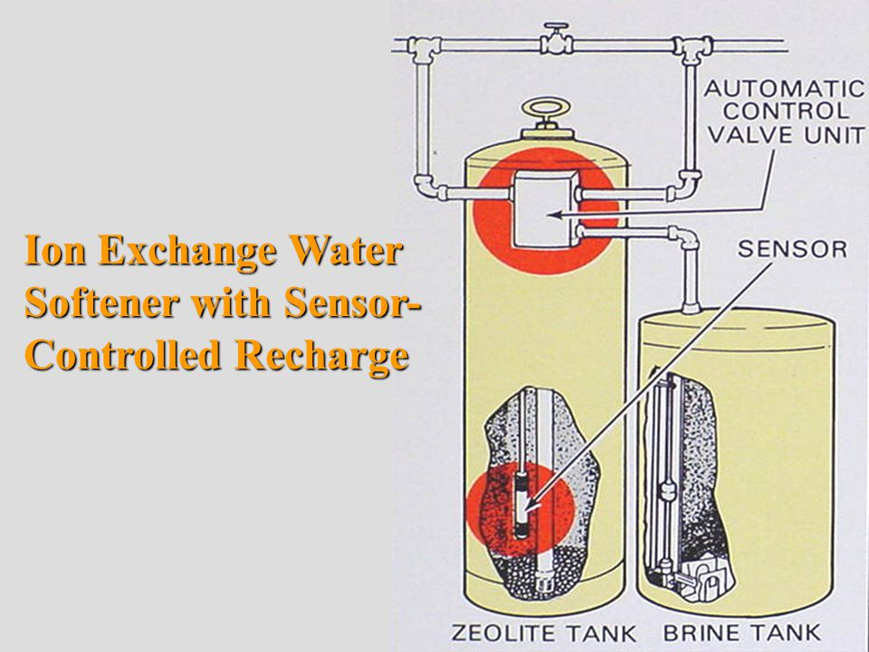 Ion Exchange Water Softener with Sensor- Controlled Recharge