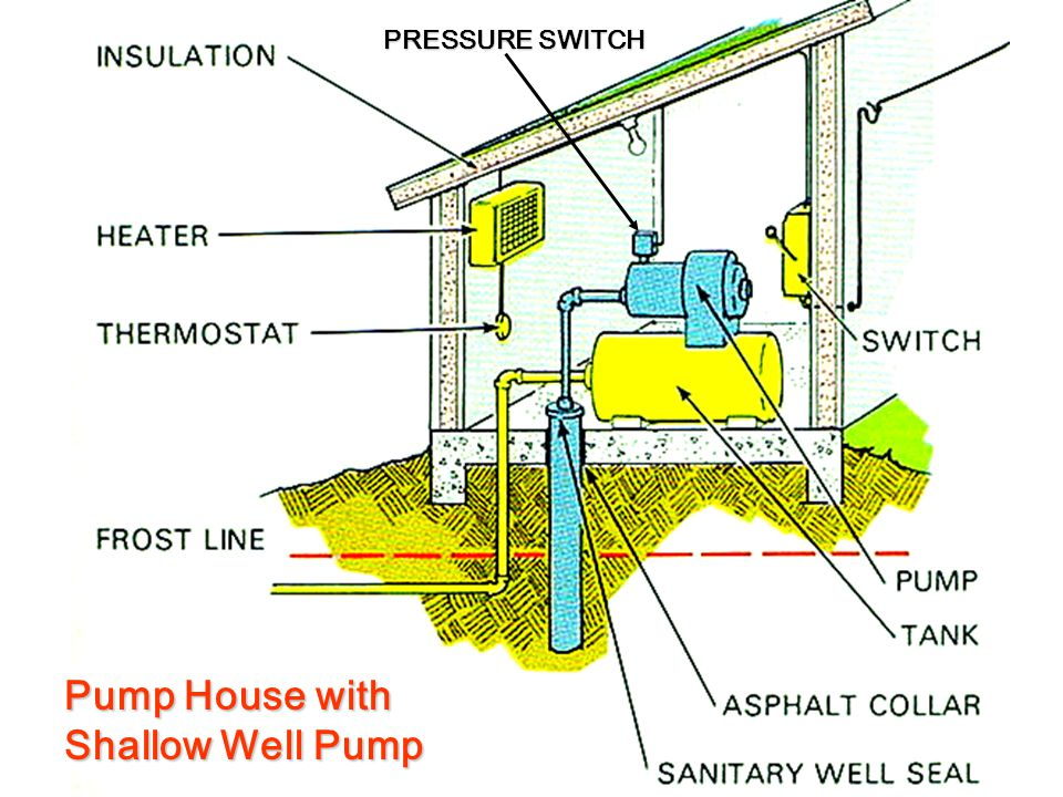 Pump House with Shallow Well Pump