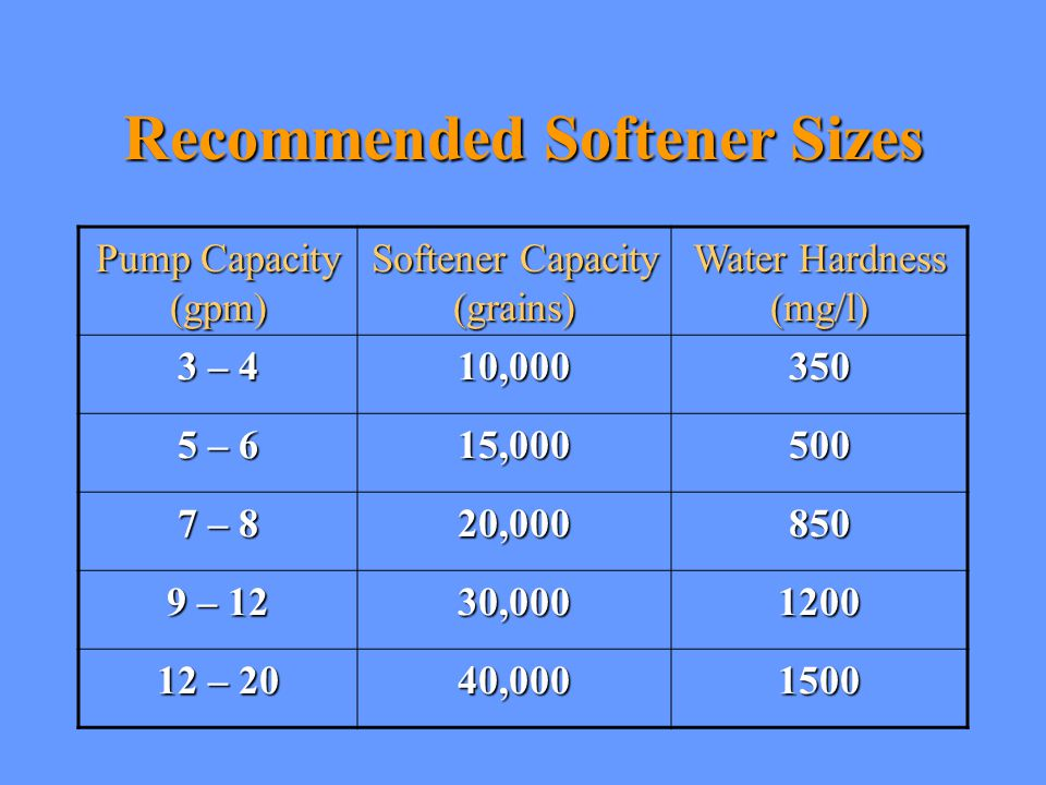 Recommended Softener Sizes
