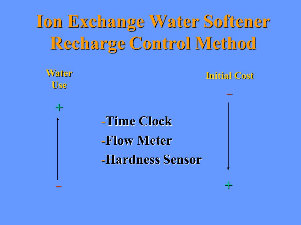 Ion Exchange Water Softener Recharge Control Method