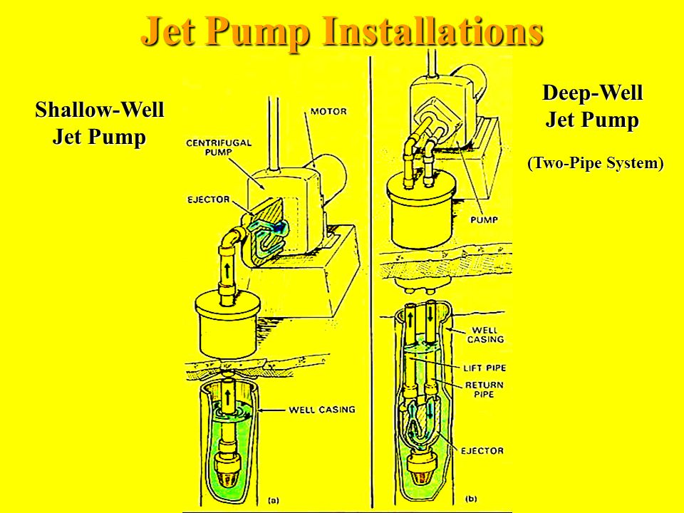 Jet Pump Installations