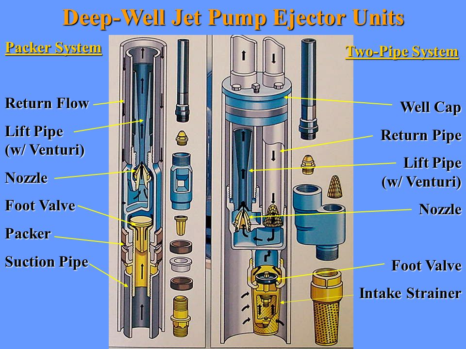 Deep-Well Jet Pump Ejector Units