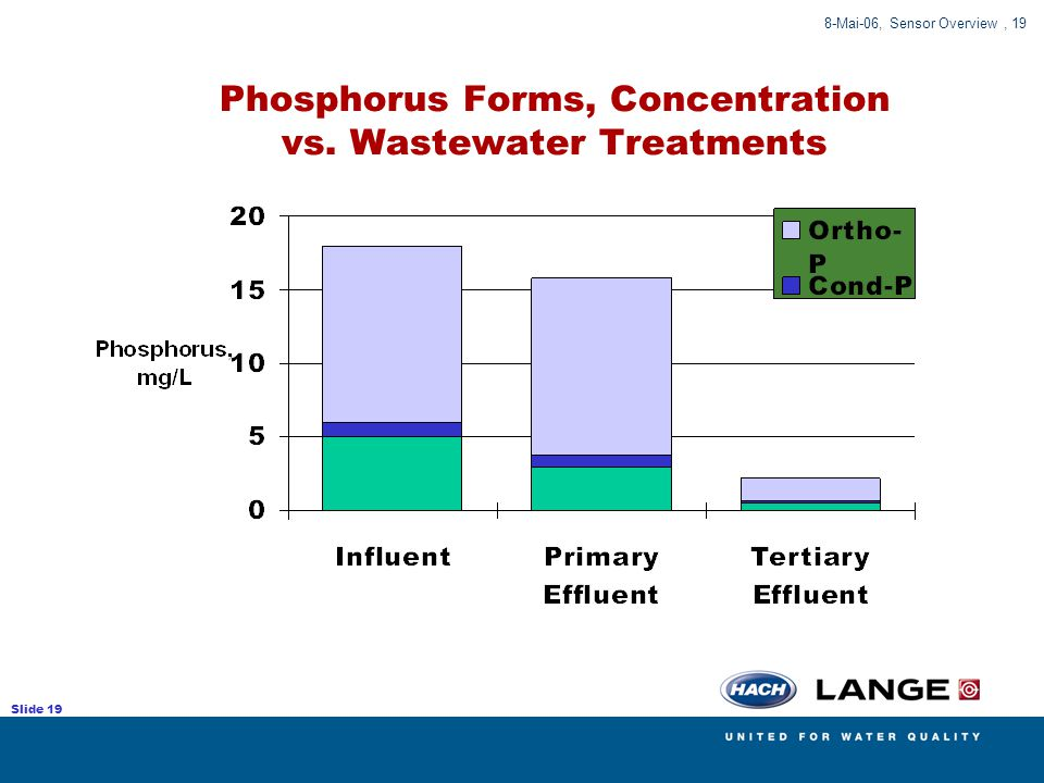 Phosphorus Forms, Concentration vs. Wastewater Treatments