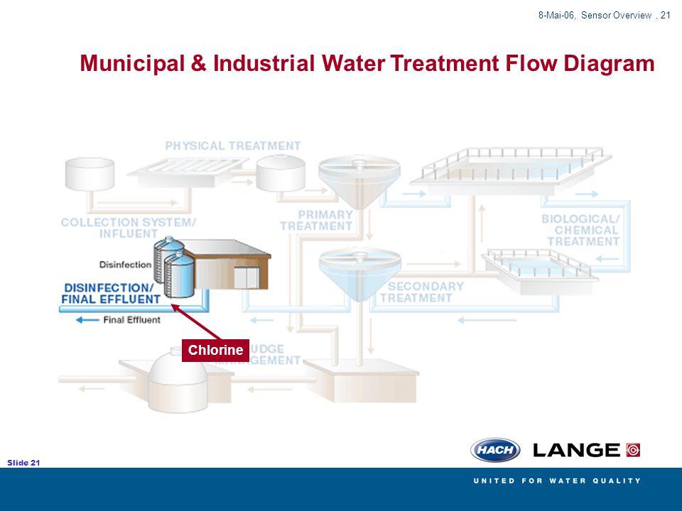 Municipal & Industrial Water Treatment Flow Diagram