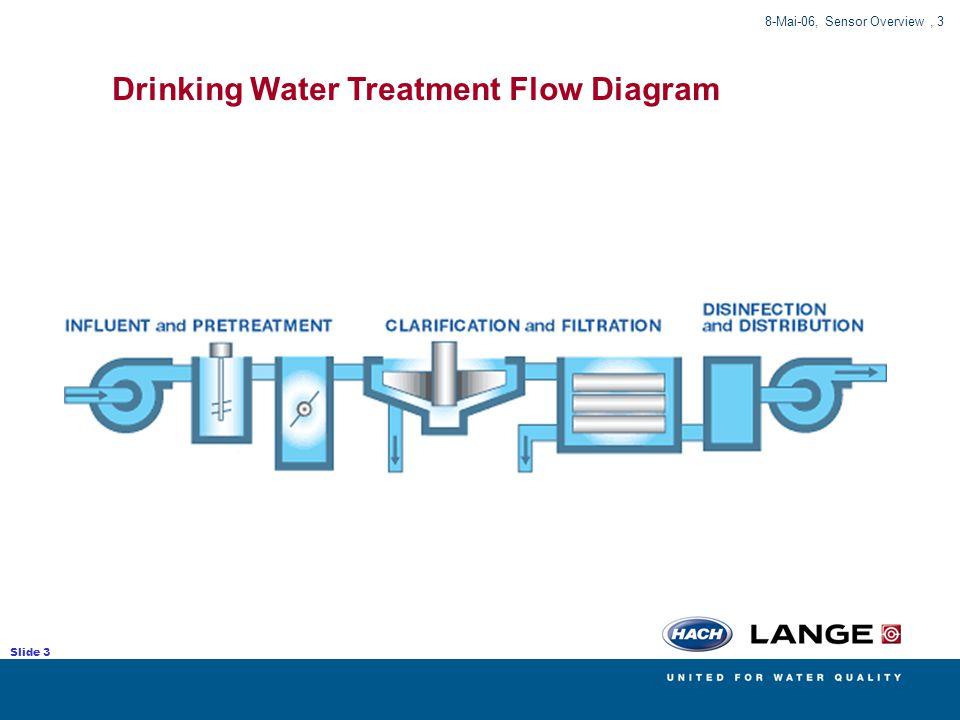 Drinking Water Treatment Flow Diagram