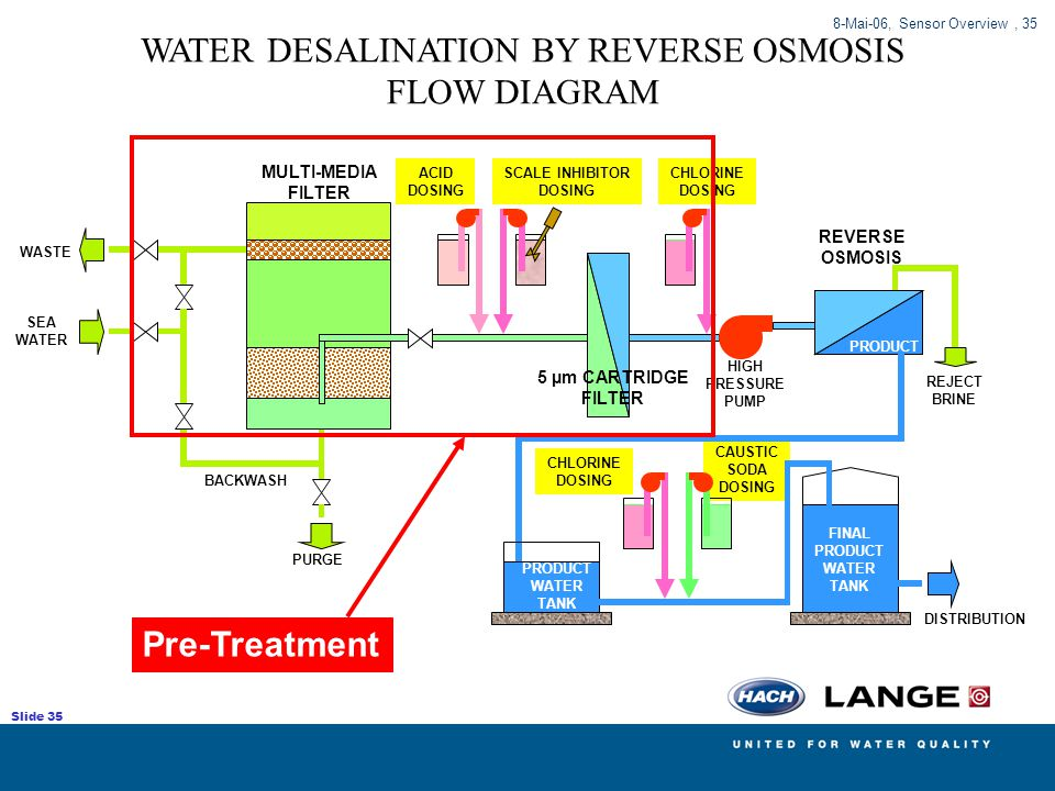 WATER DESALINATION BY REVERSE OSMOSIS