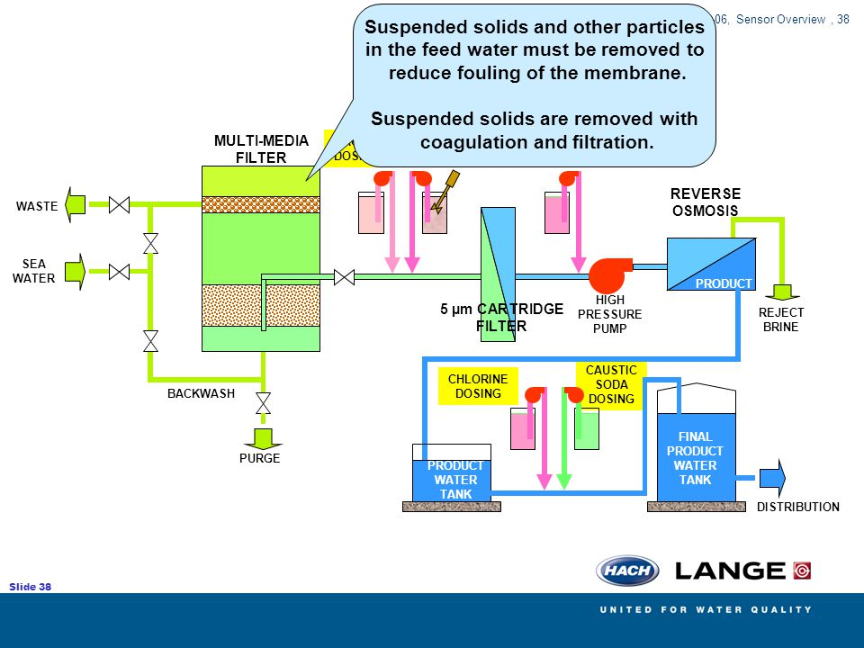 Suspended solids and other particles