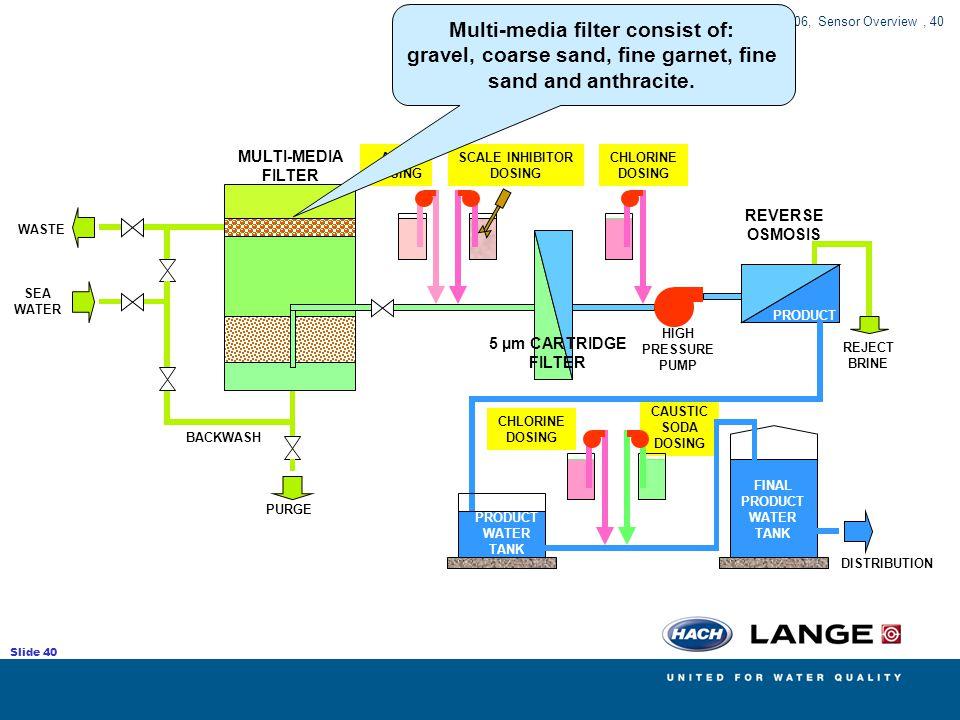 Multi-media filter consist of: gravel, coarse sand, fine garnet, fine