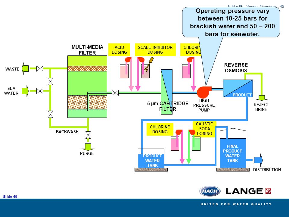 Operating pressure vary between 10-25 bars for brackish water and 50 – 200 bars for seawater.