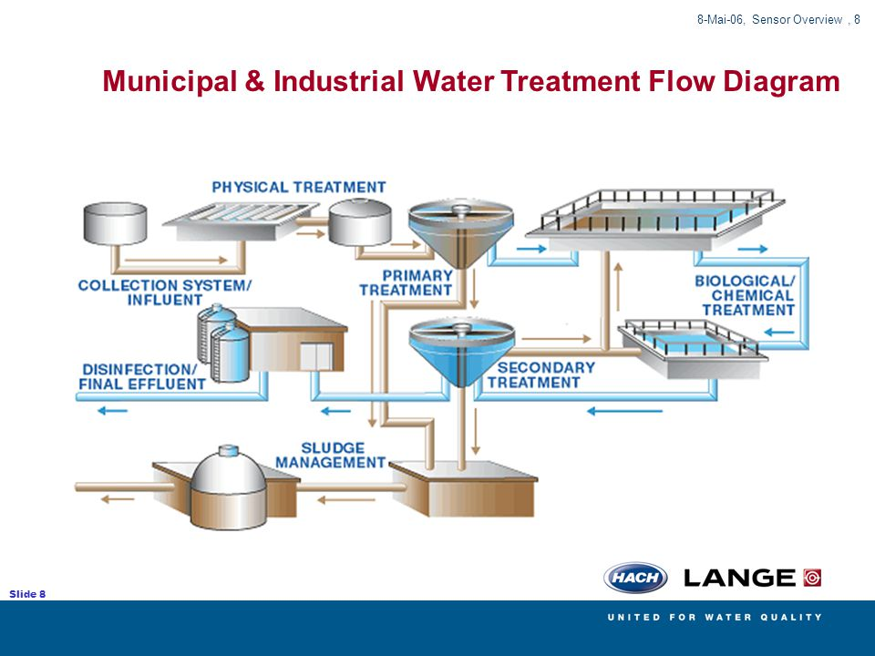 Municipal Water Treatment : Water treatments overview ppt download