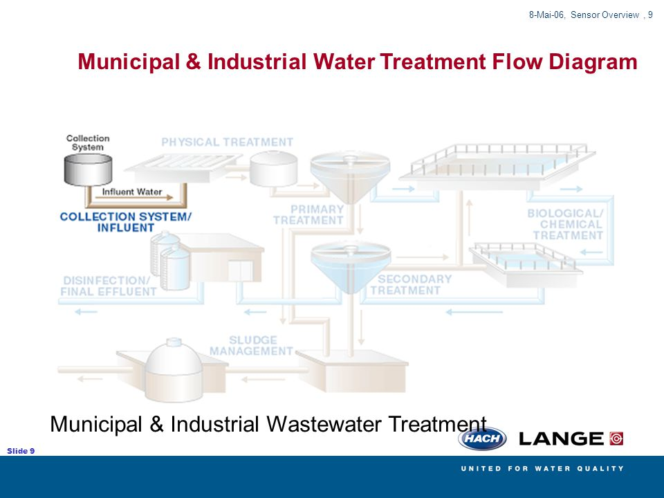 Municipal & Industrial Water Treatment Flow Diagram