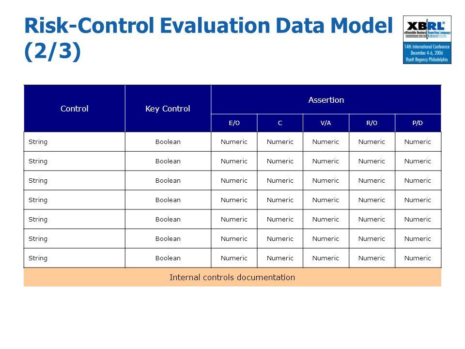 Risk-Control Evaluation Data Model (2/3)
