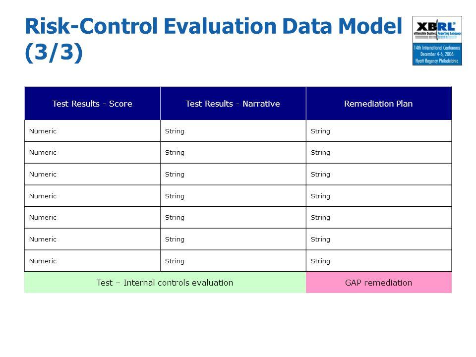 Risk-Control Evaluation Data Model (3/3)