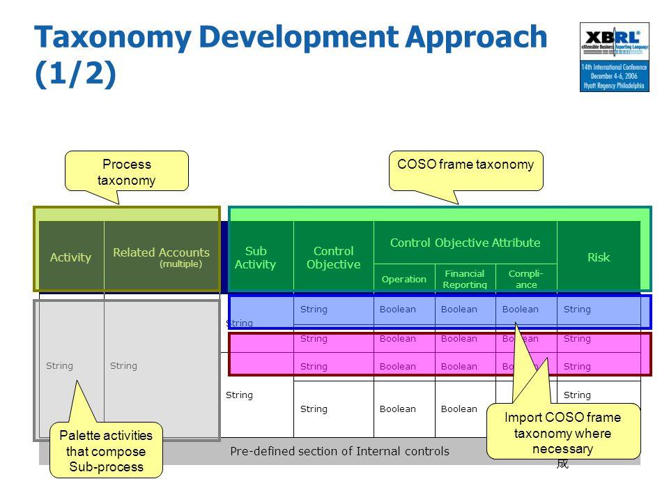 Taxonomy Development Approach (1/2)