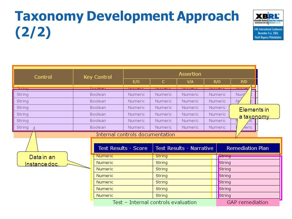 Taxonomy Development Approach (2/2)