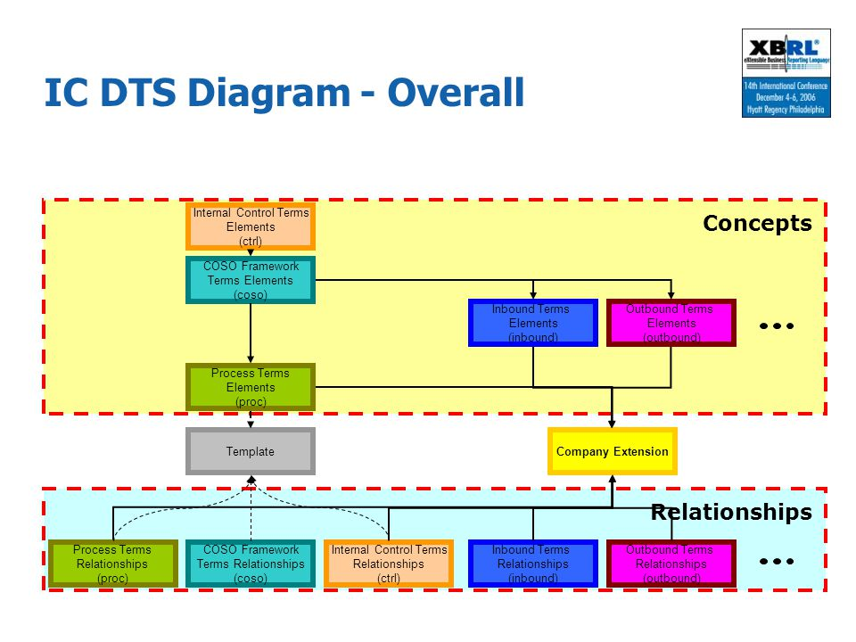 IC DTS Diagram - Overall