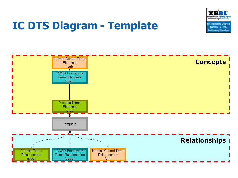 IC DTS Diagram - Template