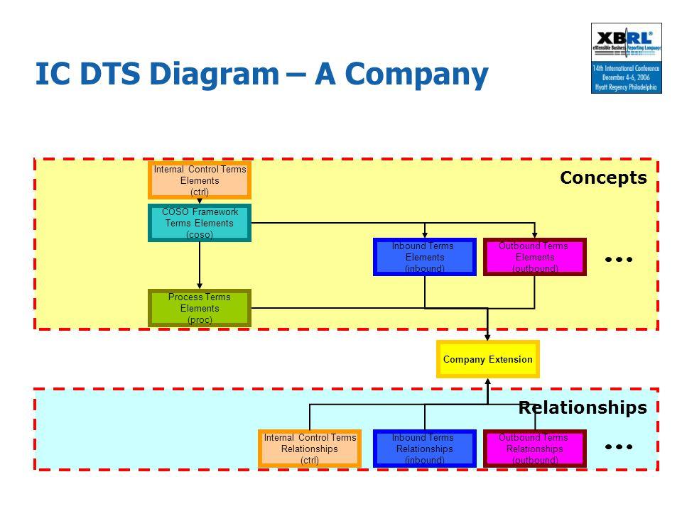 IC DTS Diagram – A Company