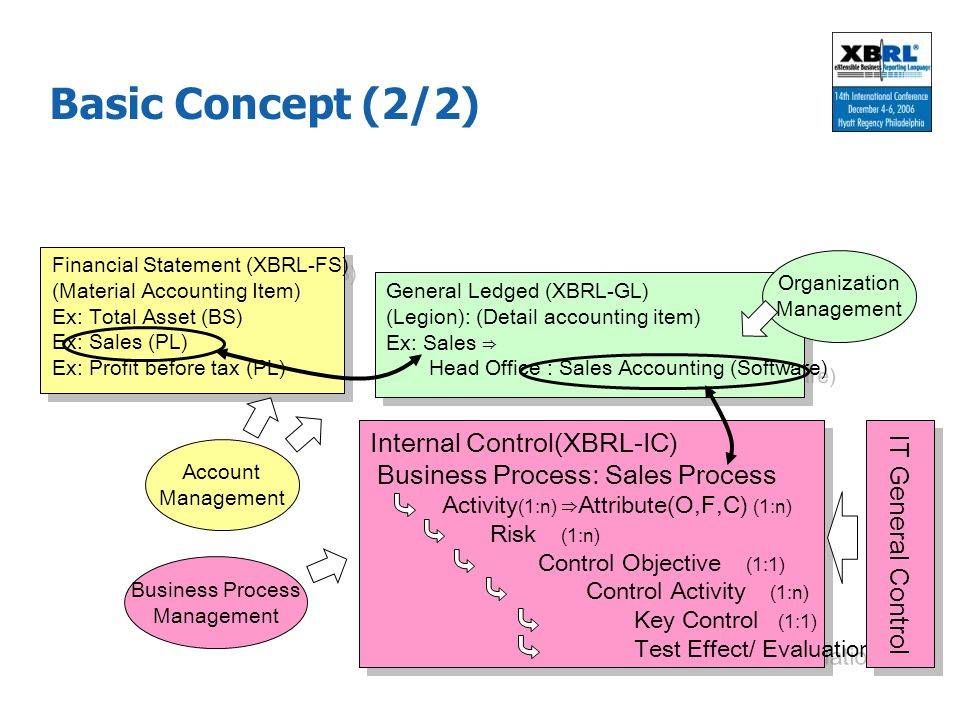 Basic Concept (2/2) Internal Control(XBRL-IC) IT General Control