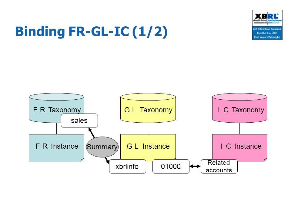 Binding FR-GL-IC (1/2) FR Instance FR Taxonomy GL Instance GL Taxonomy