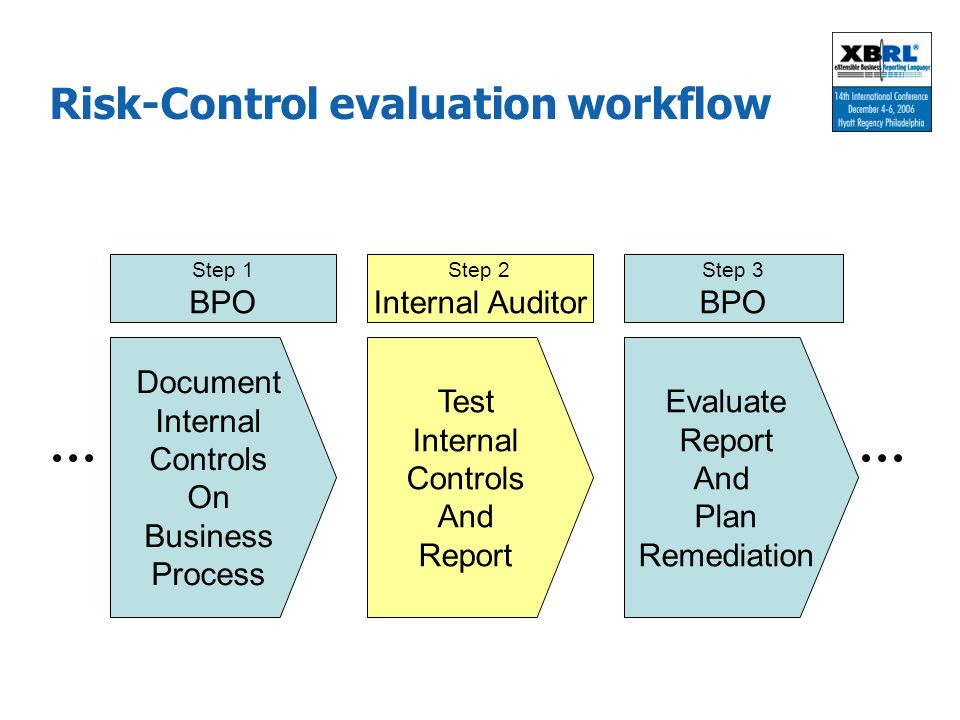 Risk-Control evaluation workflow
