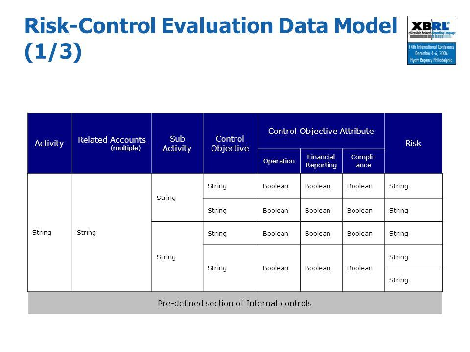 Risk-Control Evaluation Data Model (1/3)