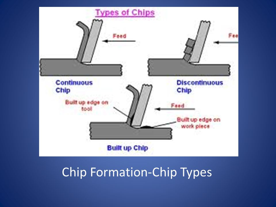 Chip Formation-Chip Types