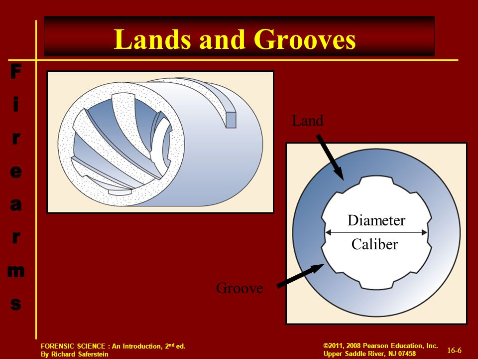 Lands and Grooves Land Diameter Caliber Groove