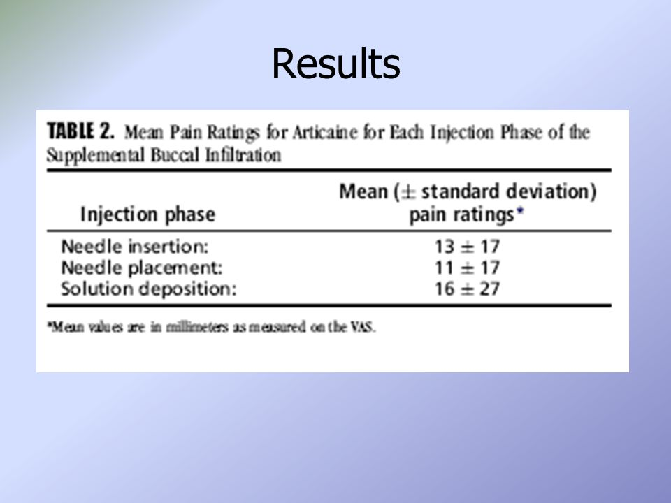 Results Discomfort ratings of the infiltration injection are presented in Table 2.