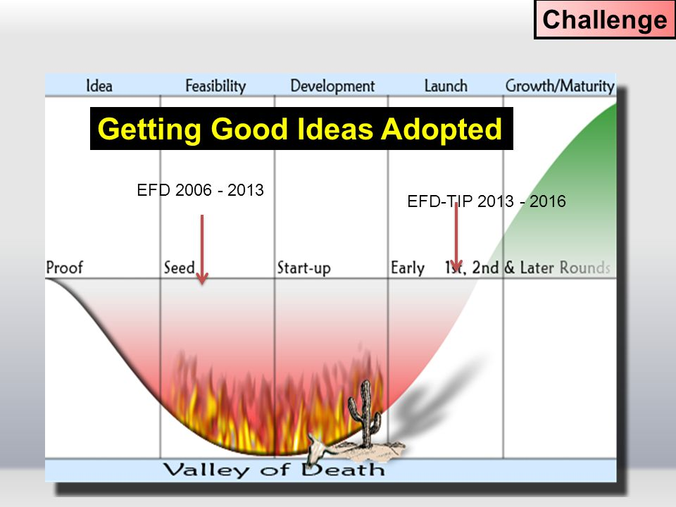 Getting Good Ideas Adopted