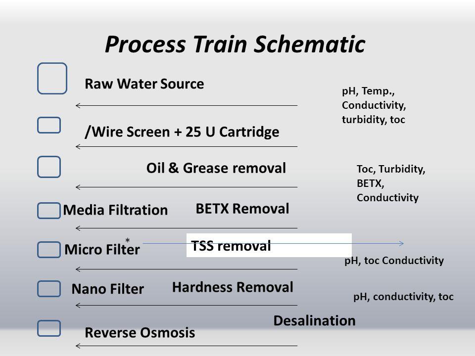 Process Train Schematic
