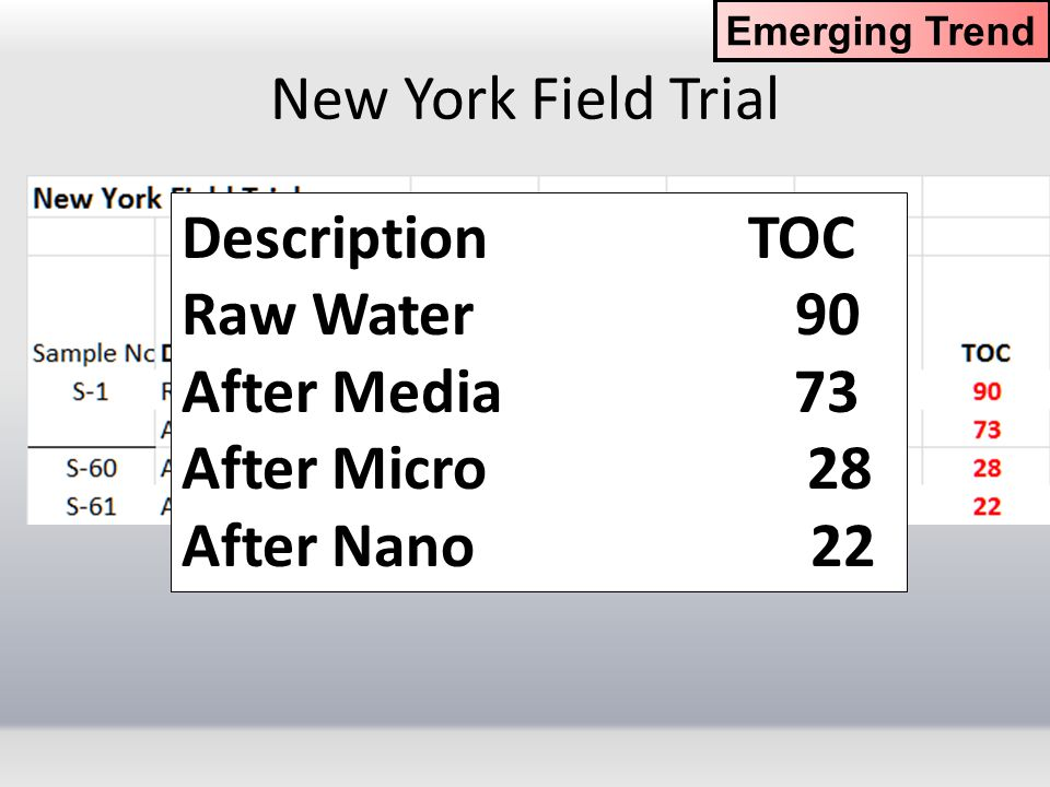 New York Field Trial Description TOC Raw Water 90 After Media 73