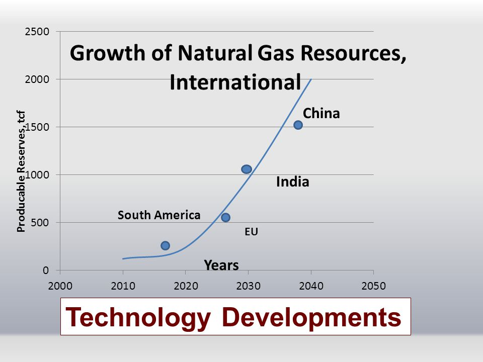 Growth of Natural Gas Resources, International