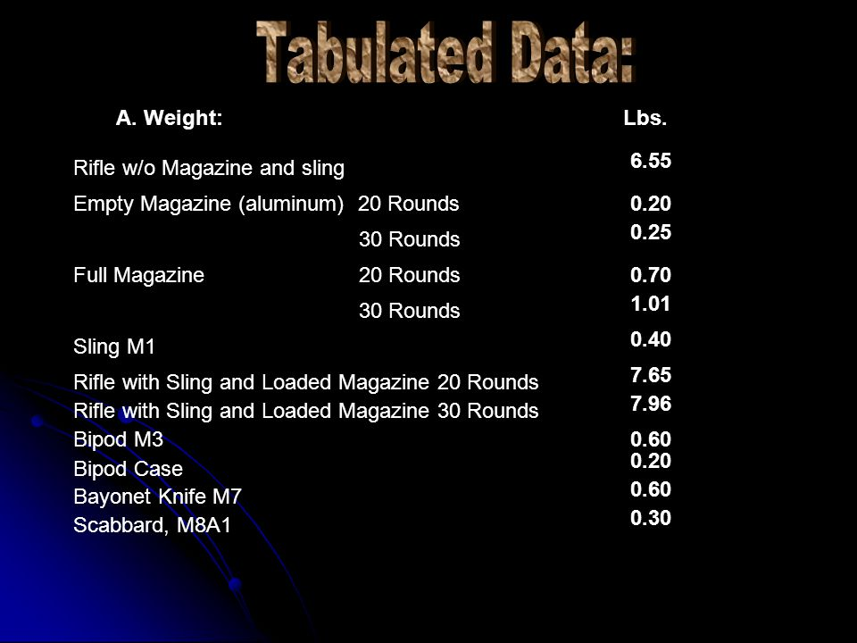 Tabulated Data: A. Weight: Lbs. 6.55 Rifle w/o Magazine and sling