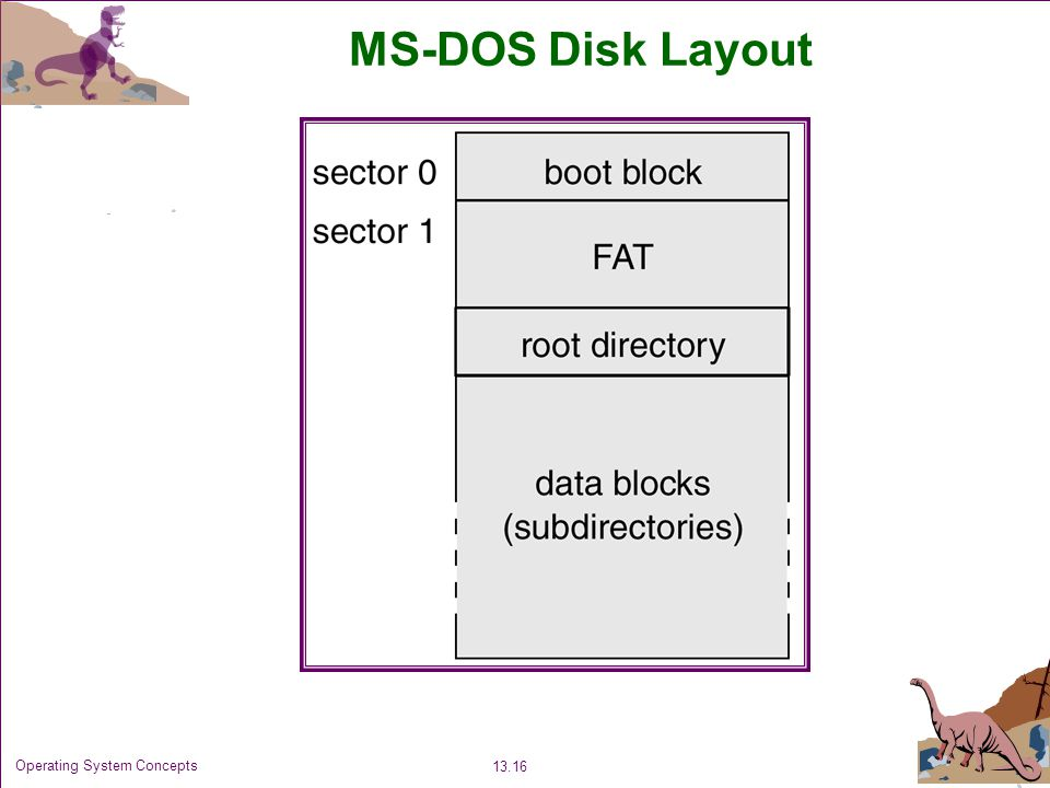 MS-DOS Disk Layout Operating System Concepts