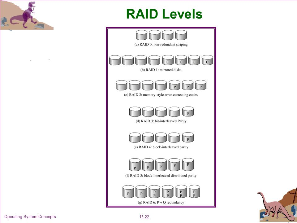 RAID Levels Operating System Concepts