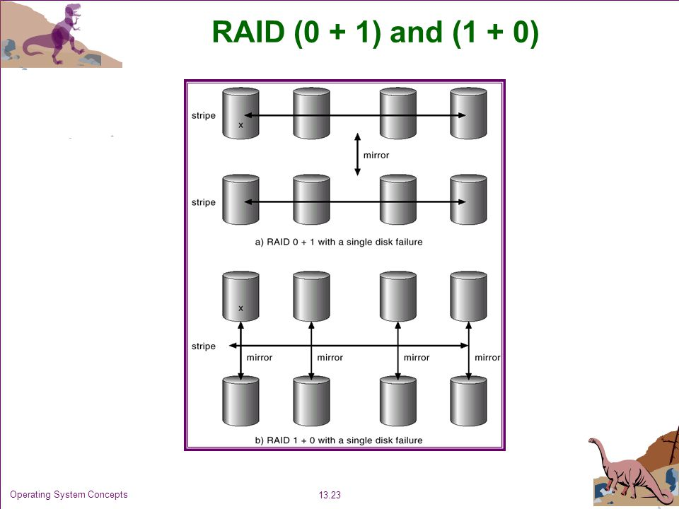 RAID (0 + 1) and (1 + 0) Operating System Concepts