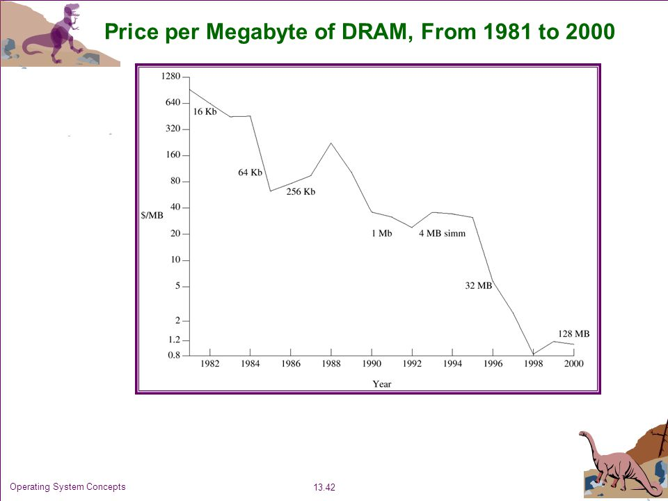 Price per Megabyte of DRAM, From 1981 to 2000